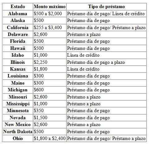 Lista de montos y plazos préstamos CashNetUSA